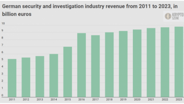 German security and investigation industry reaches €9.2 Billion value in 2019