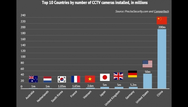 CCTV Cameras Expand All Over The World